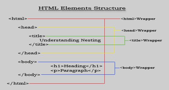 html nesting